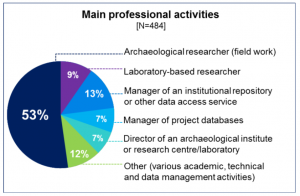 Main Organisational activities