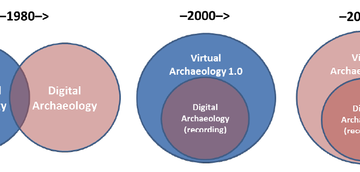 Transition from traditional to Virtual Archaeology diagram